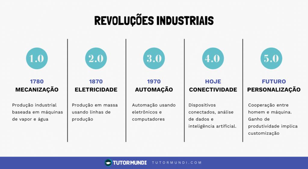 revoluções industrias para transformação digital na educação