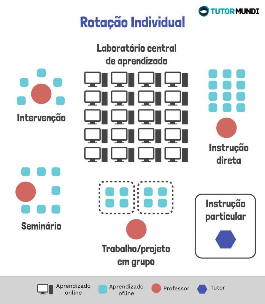 ensino híbrido, rotação individual