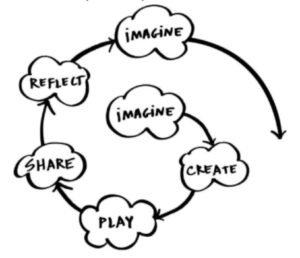 aprendizagem criativa